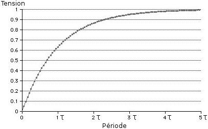 Graphique de la capacité de charge d'un condensateur